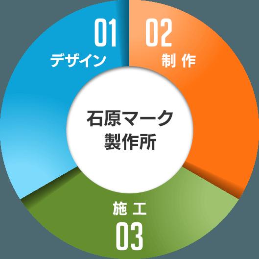 大阪市北区の株式会社タクトの看板製作